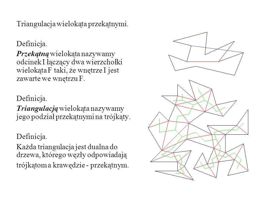 Triangulacja wielokąta przekątnymi. Definicja. Przekątną wielokąta nazywamy odcinek I łączący dwa wierzchołki wielokąta F taki, że wnętrze I jest zawa