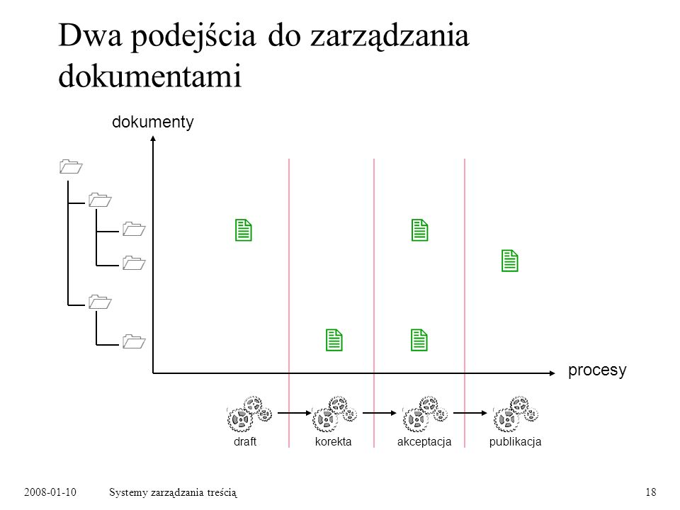2008-01-10Systemy zarządzania treścią18 Dwa podejścia do zarządzania dokumentami dokumenty procesy draftkorektaakceptacjapublikacja
