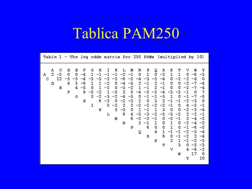 Tablica BLOSUM62