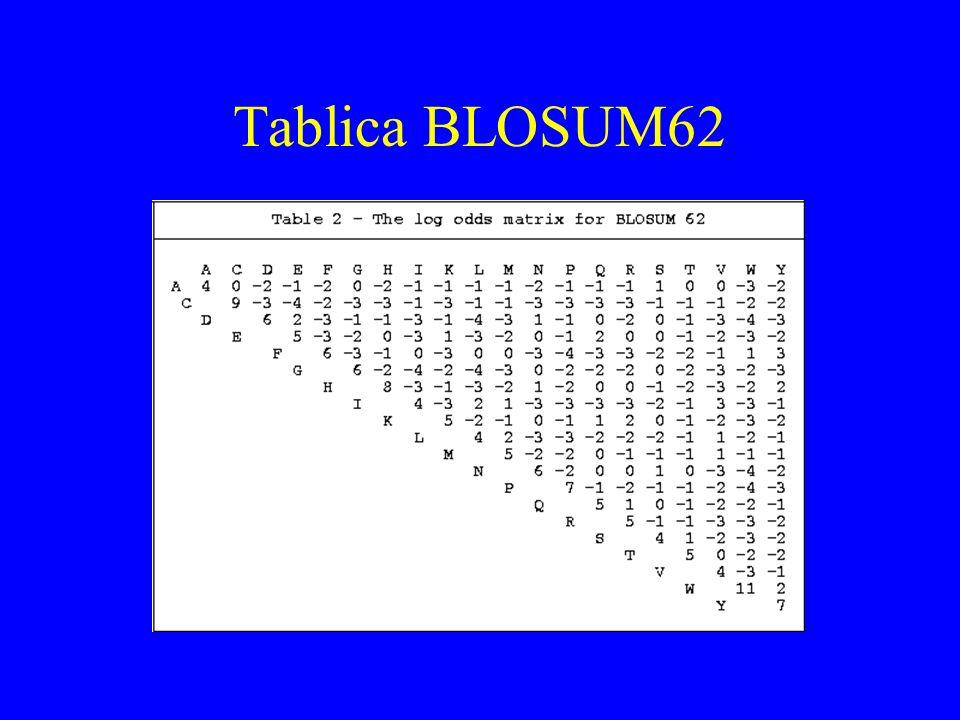 Podstawowe bazy sekwencji European Bioinformatics Institute (http://www.ebi.ac.uk/) -- sekwencje nukleotydowe i białkowe.
