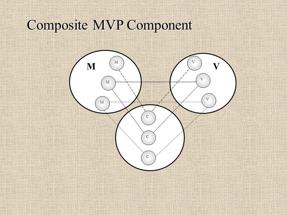Composite MVP Component MV M V C M V C M V C