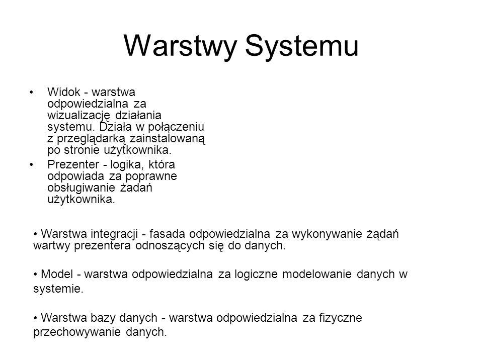 Warstwy Systemu Widok - warstwa odpowiedzialna za wizualizację działania systemu. Działa w połączeniu z przeglądarką zainstalowaną po stronie użytkown
