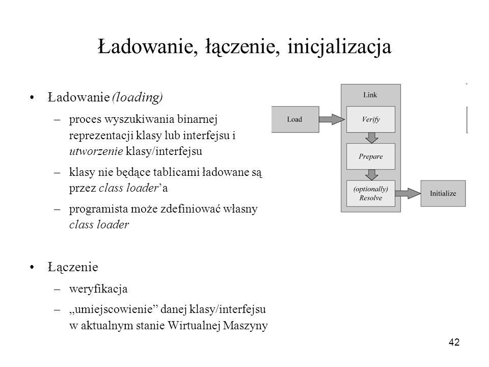 42 Ładowanie, łączenie, inicjalizacja Ładowanie (loading) –proces wyszukiwania binarnej reprezentacji klasy lub interfejsu i utworzenie klasy/interfej