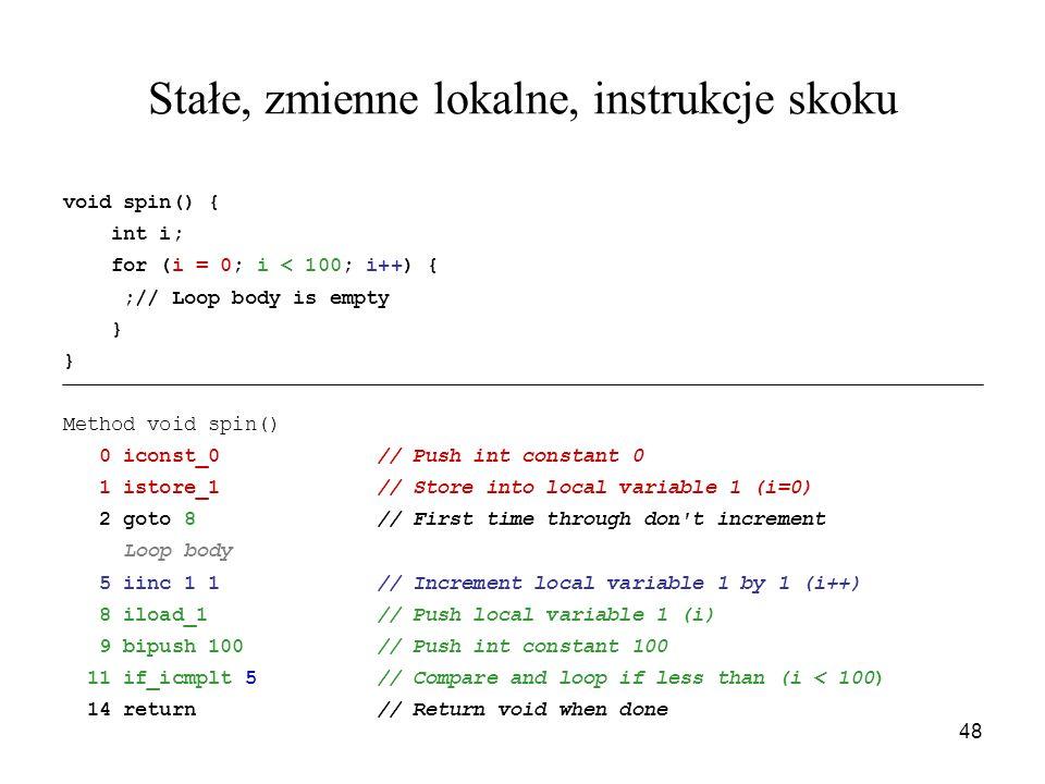 48 Stałe, zmienne lokalne, instrukcje skoku void spin() { int i; for (i = 0; i < 100; i++) { ;// Loop body is empty } } Method void spin() 0 iconst_0/