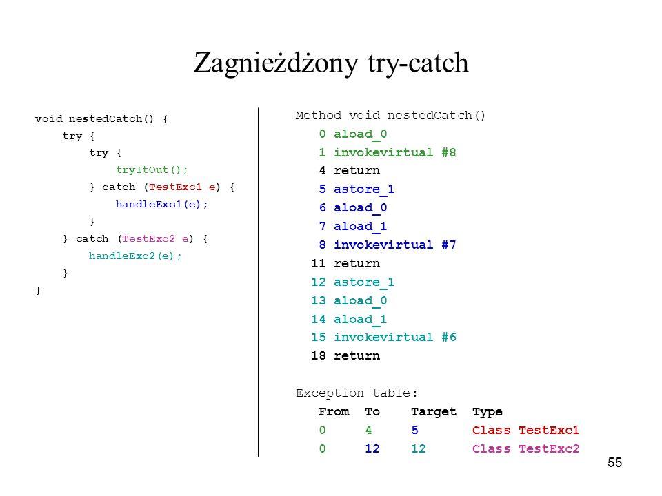 55 Zagnieżdżony try-catch void nestedCatch() { try { tryItOut(); } catch (TestExc1 e) { handleExc1(e); } } catch (TestExc2 e) { handleExc2(e); } Metho