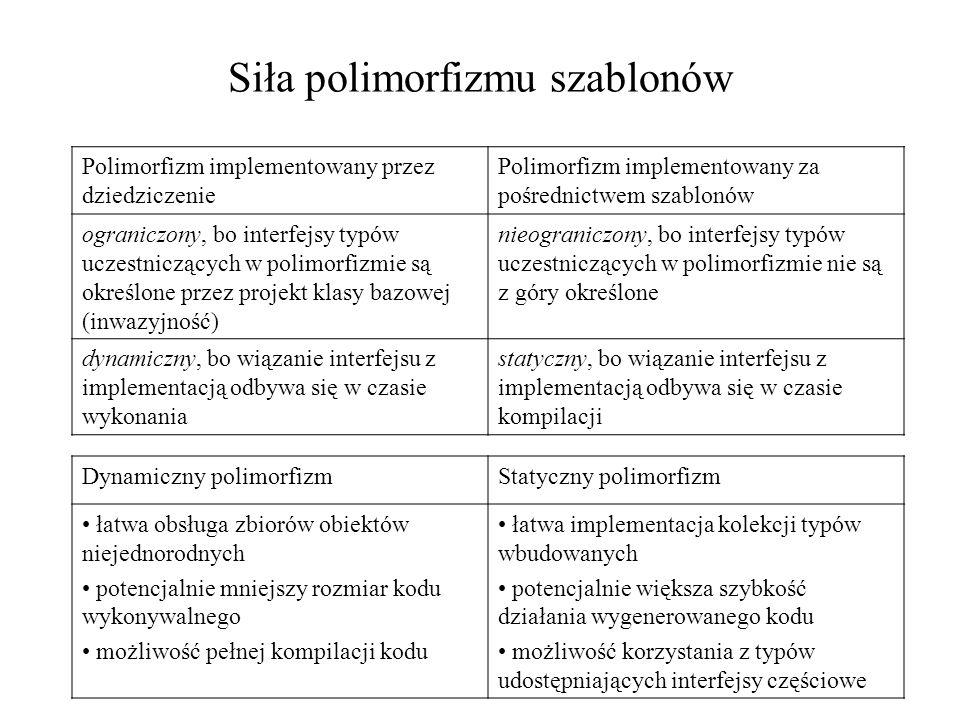 Siła polimorfizmu szablonów Polimorfizm implementowany przez dziedziczenie Polimorfizm implementowany za pośrednictwem szablonów ograniczony, bo interfejsy typów uczestniczących w polimorfizmie są określone przez projekt klasy bazowej (inwazyjność) nieograniczony, bo interfejsy typów uczestniczących w polimorfizmie nie są z góry określone dynamiczny, bo wiązanie interfejsu z implementacją odbywa się w czasie wykonania statyczny, bo wiązanie interfejsu z implementacją odbywa się w czasie kompilacji Dynamiczny polimorfizmStatyczny polimorfizm łatwa obsługa zbiorów obiektów niejednorodnych potencjalnie mniejszy rozmiar kodu wykonywalnego możliwość pełnej kompilacji kodu łatwa implementacja kolekcji typów wbudowanych potencjalnie większa szybkość działania wygenerowanego kodu możliwość korzystania z typów udostępniających interfejsy częściowe