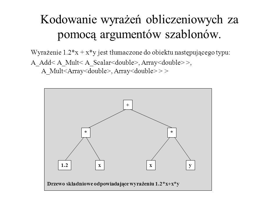 Kodowanie wyrażeń obliczeniowych za pomocą argumentów szablonów. Wyrażenie 1.2*x + x*y jest tłumaczone do obiektu następującego typu: A_Add, Array >,