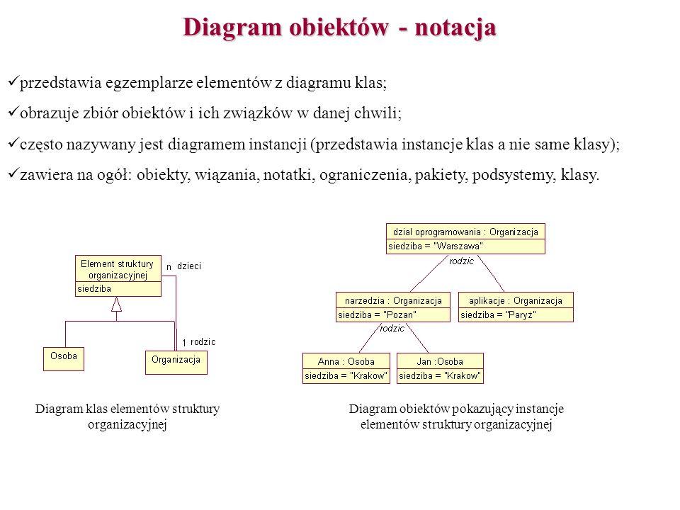 Diagram obiektów - notacja przedstawia egzemplarze elementów z diagramu klas; obrazuje zbiór obiektów i ich związków w danej chwili; często nazywany j