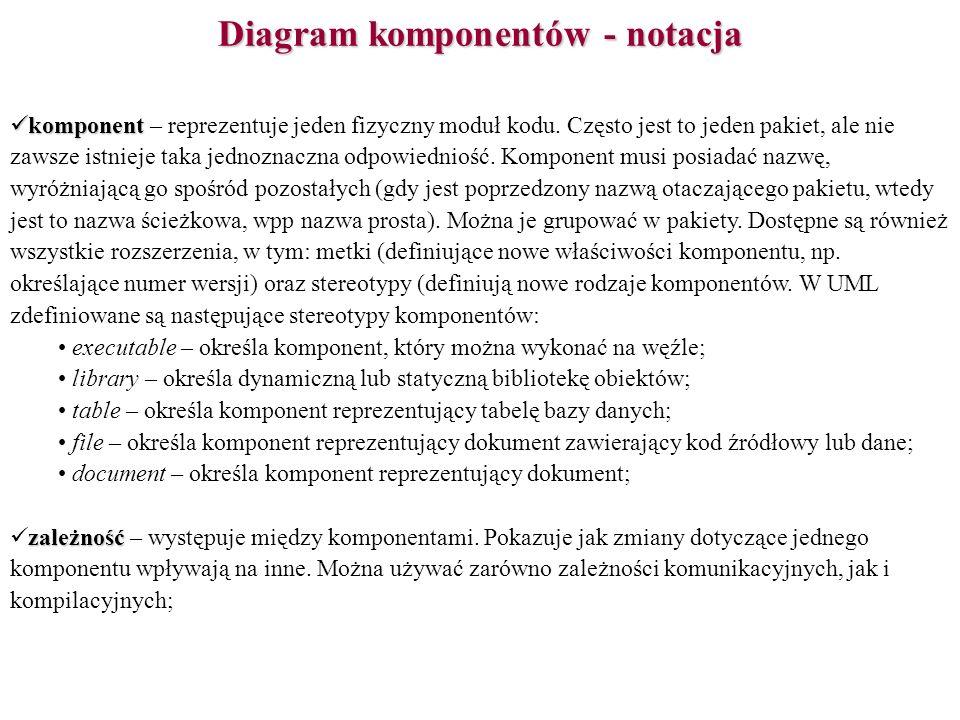 Diagram komponentów - notacja komponent komponent – reprezentuje jeden fizyczny moduł kodu. Często jest to jeden pakiet, ale nie zawsze istnieje taka