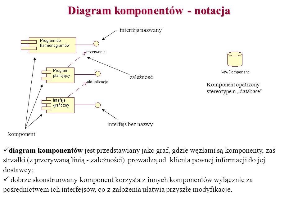 Diagram komponentów - notacja komponent zależność interfejs nazwany interfejs bez nazwy Komponent opatrzony stereotypem database diagram komponentów d