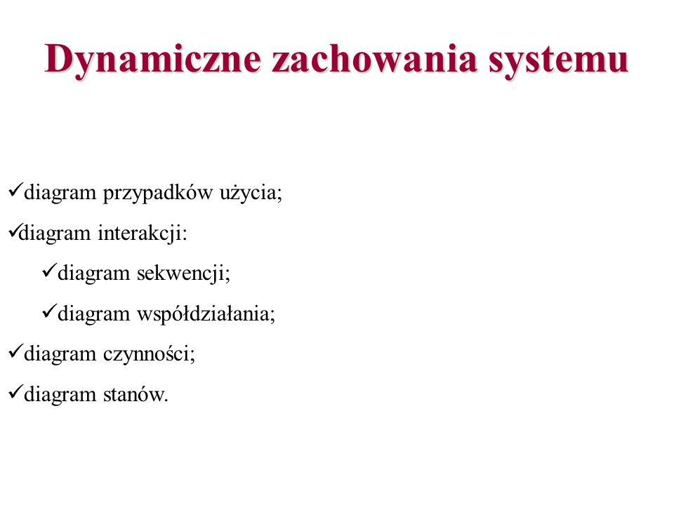 Dynamiczne zachowania systemu diagram przypadków użycia; diagram interakcji: diagram sekwencji; diagram współdziałania; diagram czynności; diagram sta