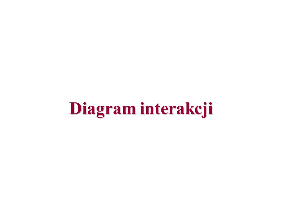 Diagram interakcji