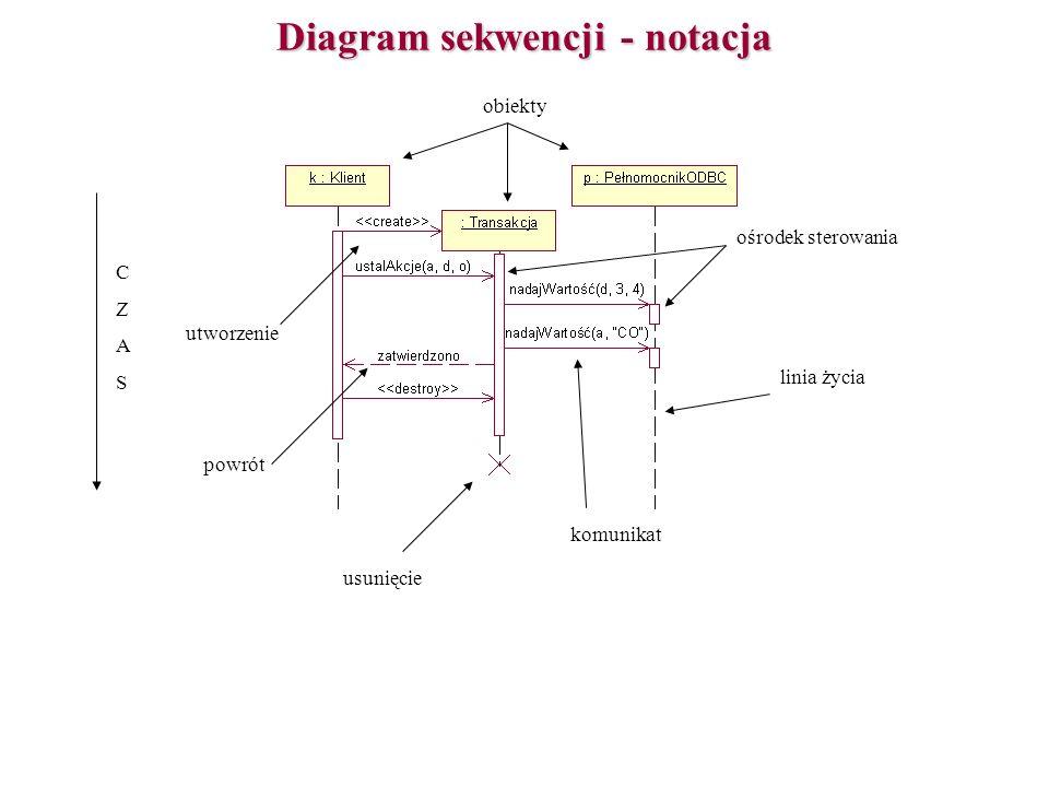 Diagram sekwencji - notacja obiekty komunikat CZASCZAS linia życia usunięcie utworzenie powrót ośrodek sterowania