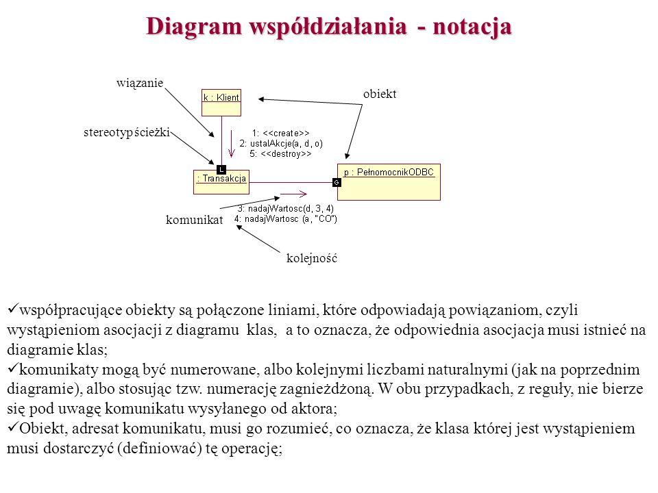 Diagram współdziałania - notacja kolejność obiekt stereotyp ścieżki wiązanie komunikat współpracujące obiekty są połączone liniami, które odpowiadają