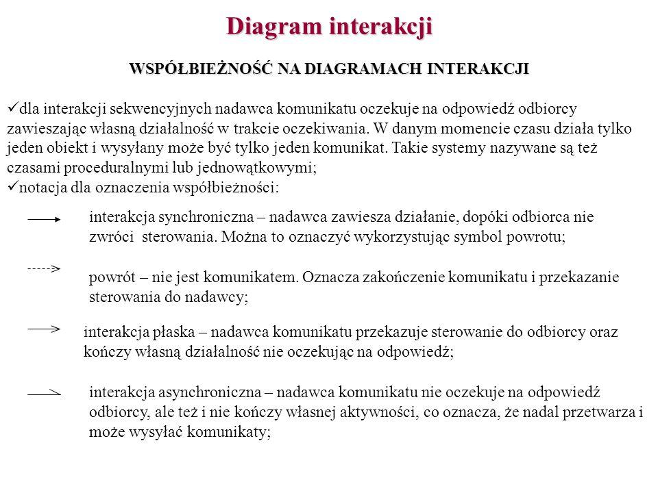 Diagram interakcji WSPÓŁBIEŻNOŚĆ NA DIAGRAMACH INTERAKCJI dla interakcji sekwencyjnych nadawca komunikatu oczekuje na odpowiedź odbiorcy zawieszając w