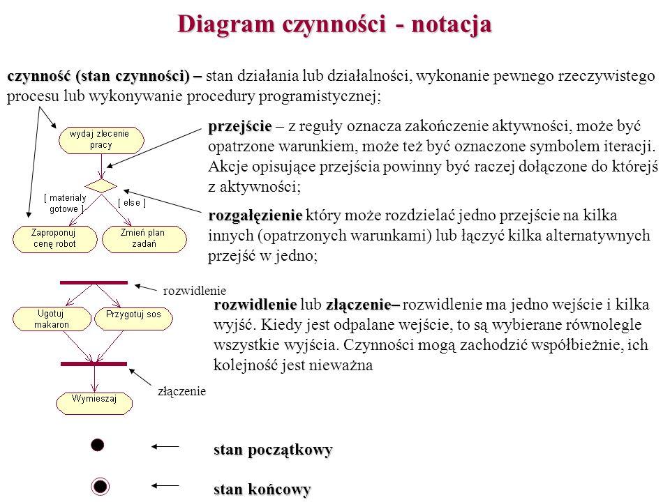 Diagram czynności - notacja czynność (stan czynności) – czynność (stan czynności) – stan działania lub działalności, wykonanie pewnego rzeczywistego p