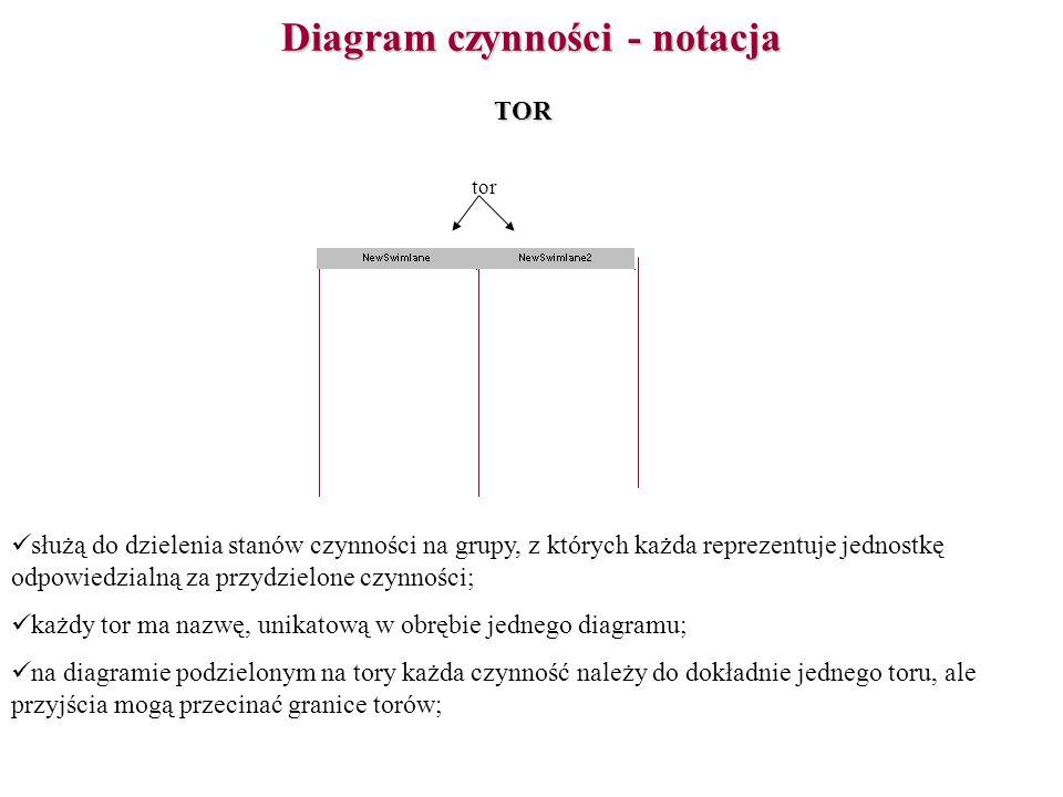 Diagram czynności - notacja służą do dzielenia stanów czynności na grupy, z których każda reprezentuje jednostkę odpowiedzialną za przydzielone czynno