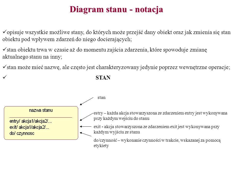 Diagram stanu - notacja opisuje wszystkie możliwe stany, do których może przejść dany obiekt oraz jak zmienia się stan obiektu pod wpływem zdarzeń do