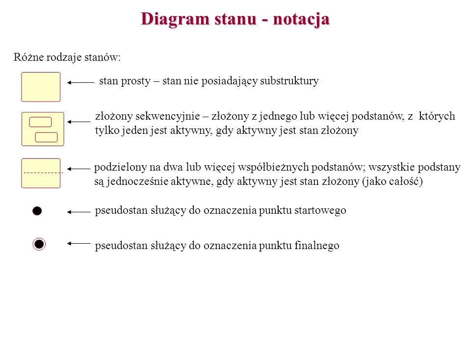 Diagram stanu - notacja Różne rodzaje stanów: stan prosty – stan nie posiadający substruktury złożony sekwencyjnie – złożony z jednego lub więcej pods
