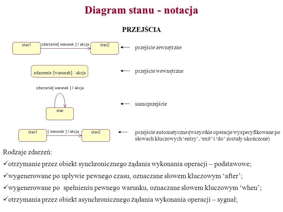 Diagram stanu - notacja PRZEJŚCIA przejście zewnętrzne samoprzejście przejście wewnętrzne zdarzenie [warunek] / akcja przejście automatyczne (wszystki
