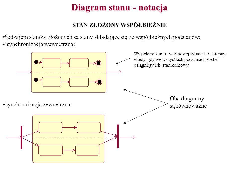 Diagram stanu - notacja STAN ZŁOŻONY WSPÓŁBIEŻNIE rodzajem stanów złożonych są stany składające się ze współbieżnych podstanów; synchronizacja wewnętr