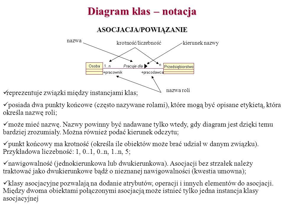 Diagram klas - notacja AGRAGACJA I ZAWIERANIE agregacja to szczególny przypadek asocjacji, wyrażającym zależność całość–część między agregatem (całością) a składnikiem (częścią); nie istnieje powszechnie akceptowana definicja agregacji.