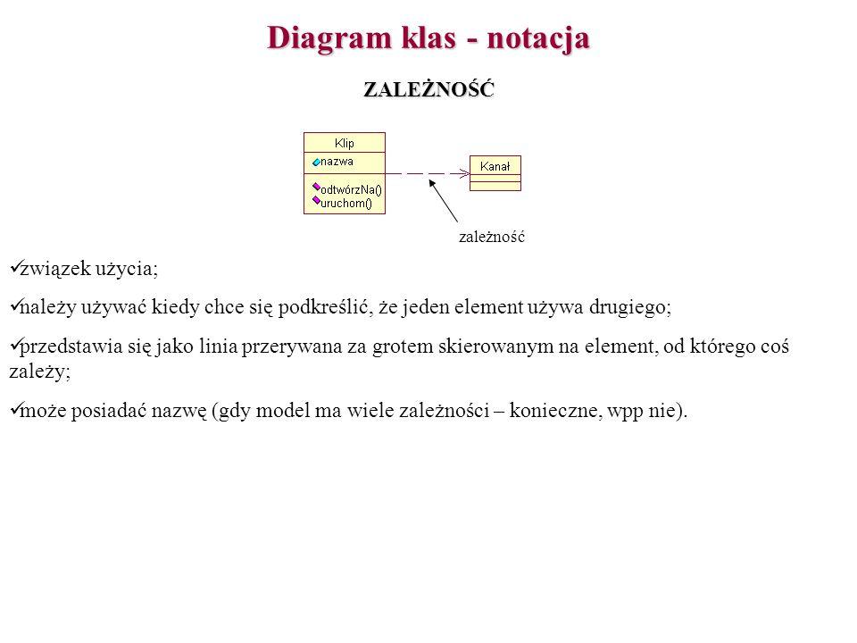 Diagram klas - notacja związek użycia; należy używać kiedy chce się podkreślić, że jeden element używa drugiego; przedstawia się jako linia przerywana