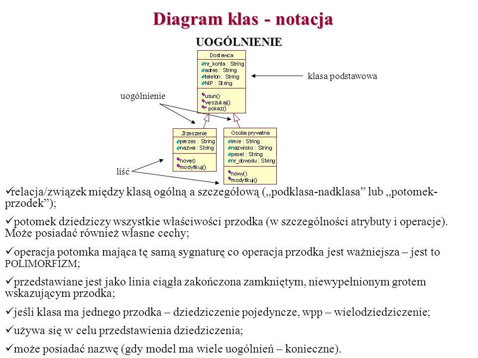 Diagram klas - notacja relacja/związek między klasą ogólną a szczegółową (podklasa-nadklasa lub potomek- przodek); potomek dziedziczy wszystkie właści