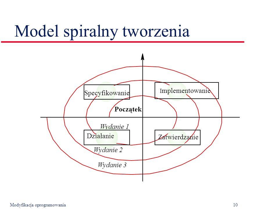 Modyfikacja oprogramowania10 Model spiralny tworzenia Działanie Specyfikowanie I mplementowanie Zatwierdzanie Początek Wydanie 1 Wydanie 2 Wydanie 3