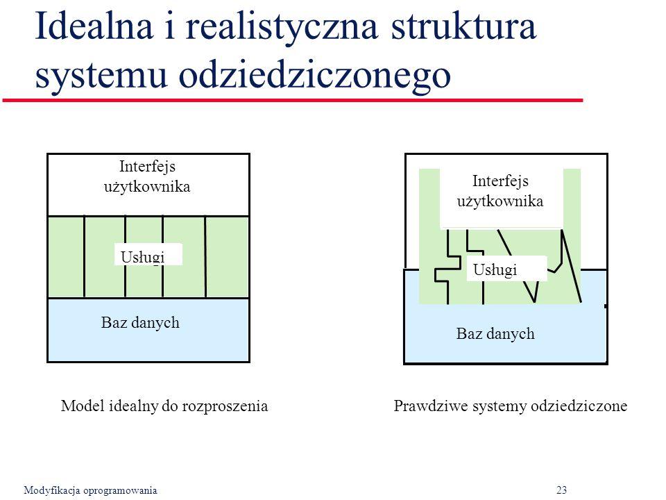 Modyfikacja oprogramowania23 Idealna i realistyczna struktura systemu odziedziczonego Interfejs użytkownika Usługi Interfejs użytkownika Usługi Baz danych Model idealny do rozproszeniaPrawdziwe systemy odziedziczone