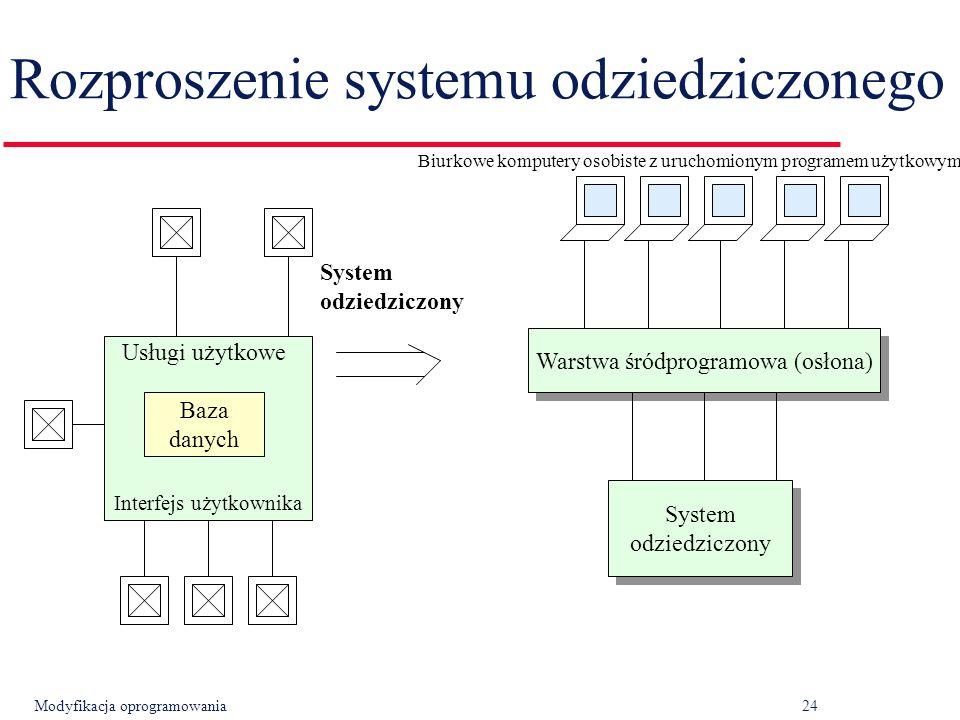 Modyfikacja oprogramowania24 Rozproszenie systemu odziedziczonego Baza danych Warstwa śródprogramowa (osłona) System odziedziczony System odziedziczony Biurkowe komputery osobiste z uruchomionym programem użytkowym Interfejs użytkownika Usługi użytkowe System odziedziczony