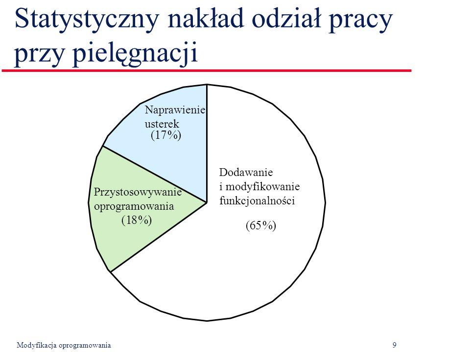 Modyfikacja oprogramowania9 Statystyczny nakład odział pracy przy pielęgnacji (65%) (17%) (18%) Naprawienie usterek Dodawanie i modyfikowanie funkcjonalności Przystosowywanie oprogramowania