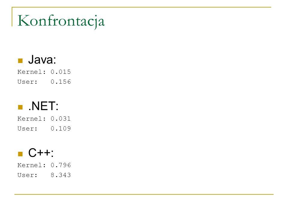 Konfrontacja Java: Kernel: 0.015 User: 0.156.NET: Kernel: 0.031 User: 0.109 C++: Kernel: 0.796 User: 8.343