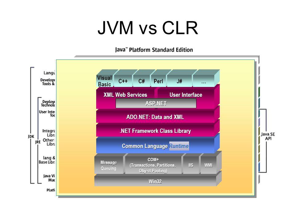 JVM vs CLR