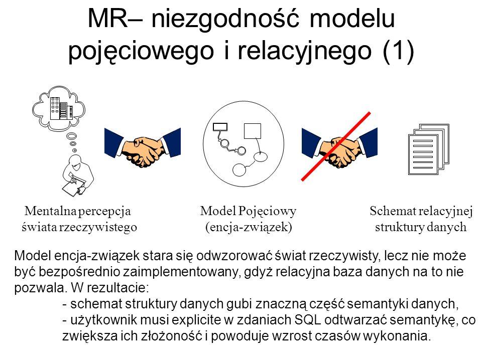 MR– niezgodność modelu pojęciowego i relacyjnego (1) Mentalna percepcja świata rzeczywistego Model Pojęciowy (encja-związek) Schemat relacyjnej strukt