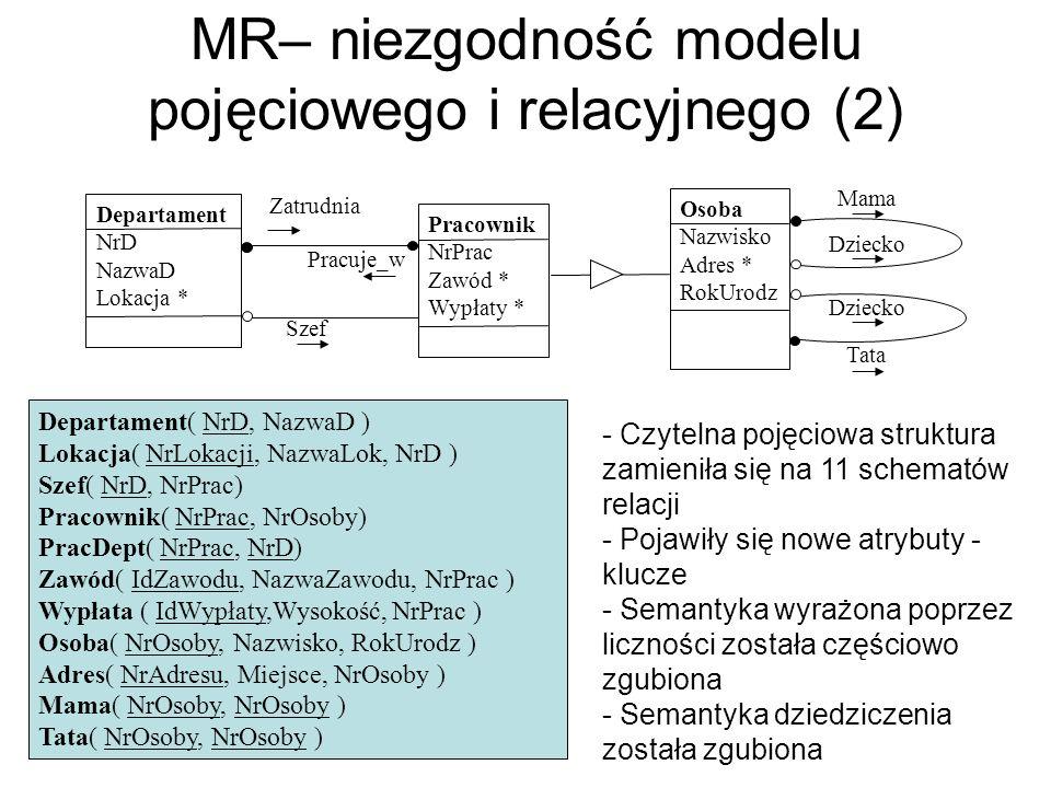 MR– niezgodność modelu pojęciowego i relacyjnego (2) Szef Zatrudnia Pracuje_w Departament NrD NazwaD Lokacja * Pracownik NrPrac Zawód * Wypłaty * Osob
