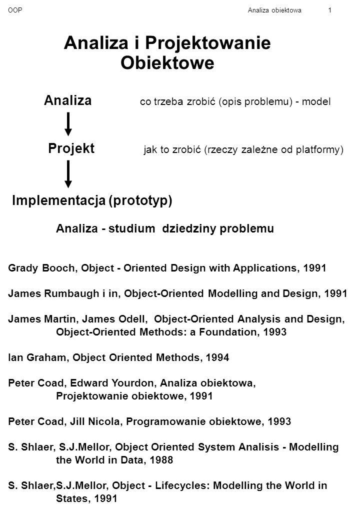 OOPAnaliza obiektowa1 Analiza i Projektowanie Obiektowe Analiza co trzeba zrobić (opis problemu) - model Projekt jak to zrobić (rzeczy zależne od platformy) Implementacja (prototyp) Analiza - studium dziedziny problemu Grady Booch, Object - Oriented Design with Applications, 1991 James Rumbaugh i in, Object-Oriented Modelling and Design, 1991 James Martin, James Odell, Object-Oriented Analysis and Design, Object-Oriented Methods: a Foundation, 1993 Ian Graham, Object Oriented Methods, 1994 Peter Coad, Edward Yourdon, Analiza obiektowa, Projektowanie obiektowe, 1991 Peter Coad, Jill Nicola, Programowanie obiektowe, 1993 S.
