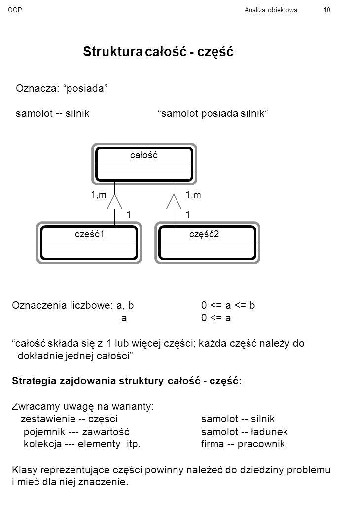 OOPAnaliza obiektowa10 Struktura całość - część Oznacza: posiada samolot -- silniksamolot posiada silnik całość część1część2 1,m 11 Oznaczenia liczbowe: a, b0 <= a <= b a0 <= a całość składa się z 1 lub więcej części; każda część należy do dokładnie jednej całości Strategia zajdowania struktury całość - część: Zwracamy uwagę na warianty: zestawienie -- częścisamolot -- silnik pojemnik --- zawartośćsamolot -- ładunek kolekcja --- elementy itp.firma -- pracownik Klasy reprezentujące części powinny należeć do dziedziny problemu i mieć dla niej znaczenie.