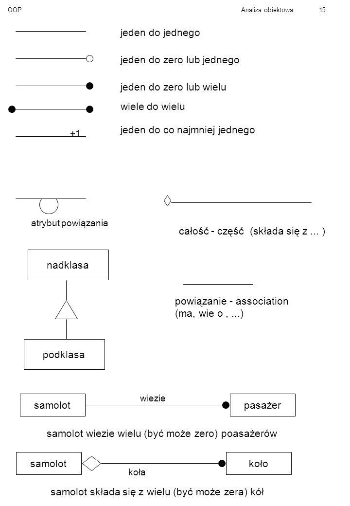 OOPAnaliza obiektowa15 jeden do jednego jeden do zero lub jednego jeden do zero lub wielu wiele do wielu +1 jeden do co najmniej jednego atrybut powiązania całość - część (składa się z...