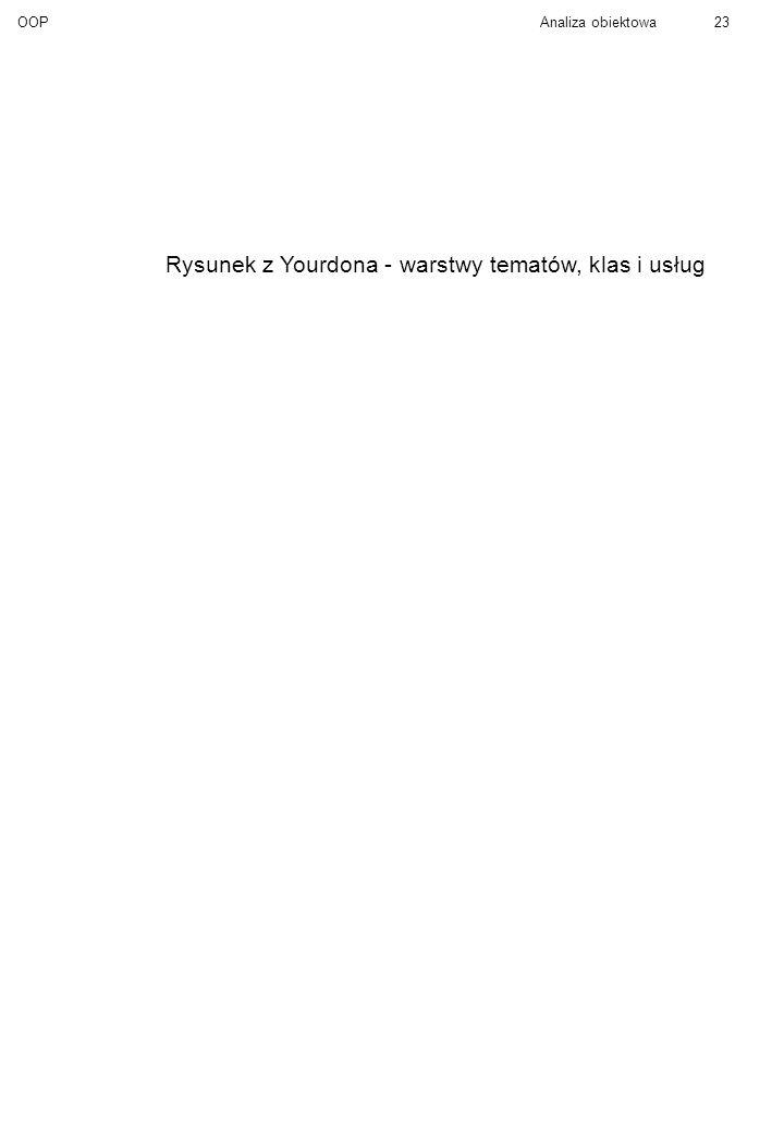 OOPAnaliza obiektowa23 Rysunek z Yourdona - warstwy tematów, klas i usług