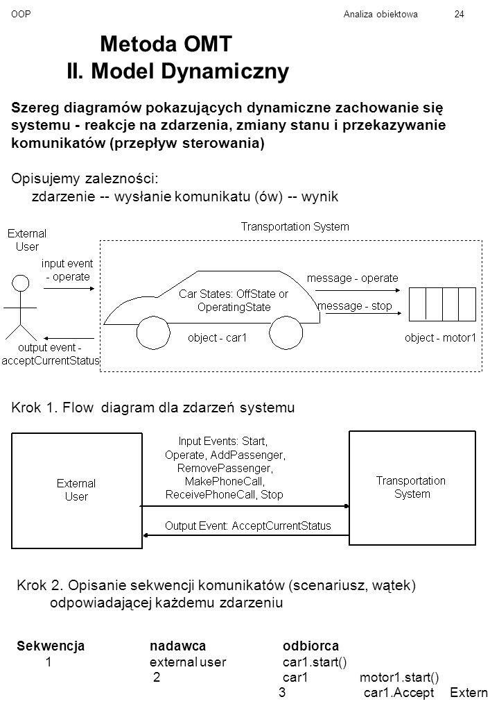OOPAnaliza obiektowa24 Metoda OMT II.