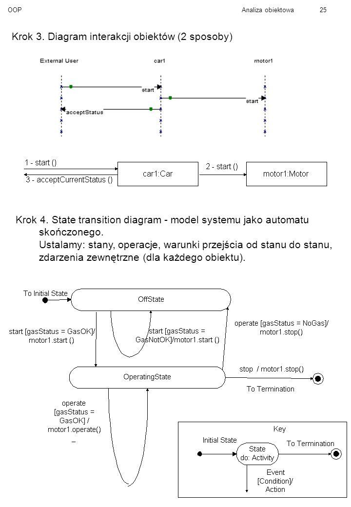 OOPAnaliza obiektowa25 Krok 3.Diagram interakcji obiektów (2 sposoby) Krok 4.