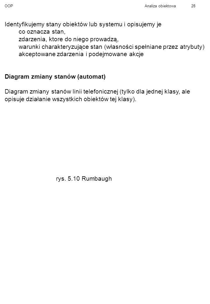 OOPAnaliza obiektowa28 Identyfikujemy stany obiektów lub systemu i opisujemy je co oznacza stan, zdarzenia, ktore do niego prowadzą, warunki charakteryzujące stan (własności spełniane przez atrybuty) akceptowane zdarzenia i podejmowane akcje Diagram zmiany stanów (automat) Diagram zmiany stanów linii telefonicznej (tylko dla jednej klasy, ale opisuje działanie wszystkich obiektów tej klasy).