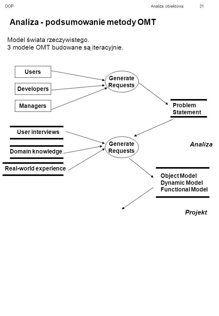 OOPAnaliza obiektowa31 Analiza - podsumowanie metody OMT Model świata rzeczywistego.