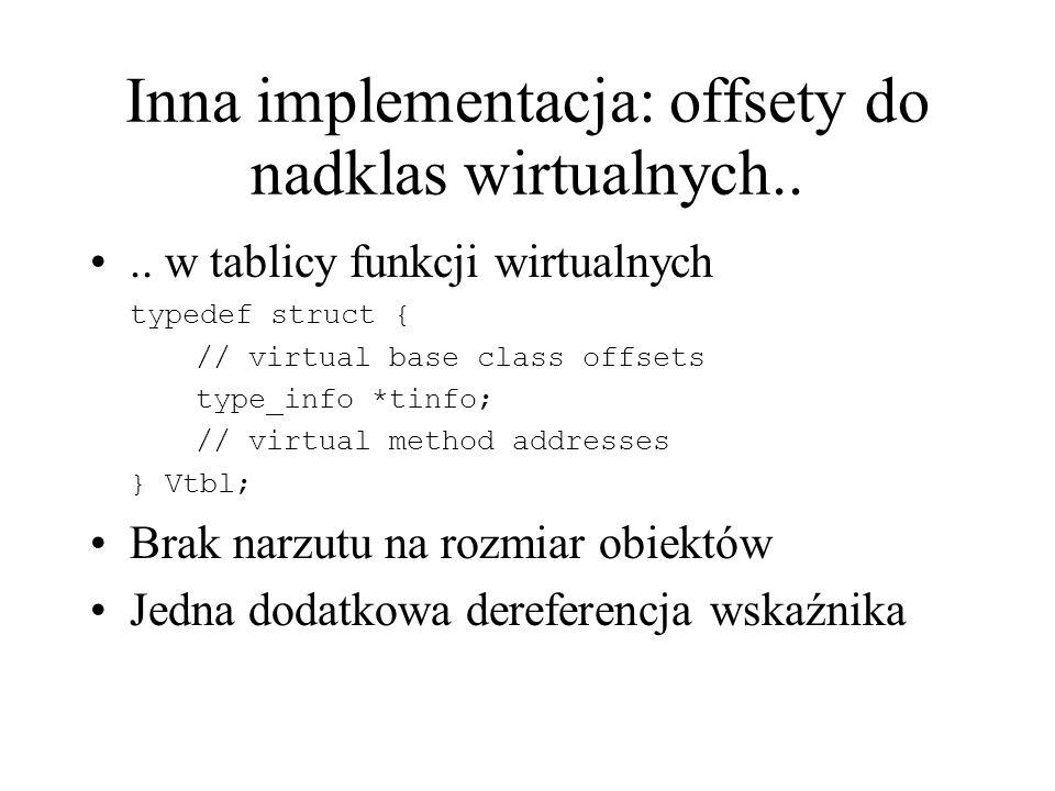 Inna implementacja: offsety do nadklas wirtualnych.... w tablicy funkcji wirtualnych typedef struct { // virtual base class offsets type_info *tinfo;