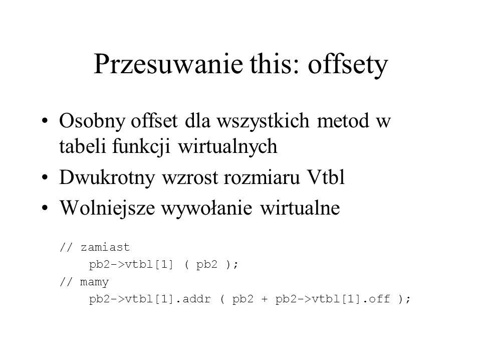 Przesuwanie this: offsety Osobny offset dla wszystkich metod w tabeli funkcji wirtualnych Dwukrotny wzrost rozmiaru Vtbl Wolniejsze wywołanie wirtualne // zamiast pb2->vtbl[1] ( pb2 ); // mamy pb2->vtbl[1].addr ( pb2 + pb2->vtbl[1].off );