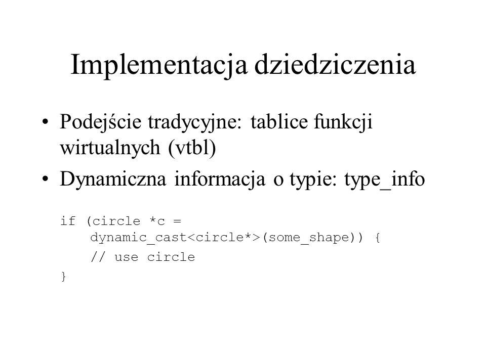 Implementacja dziedziczenia Podejście tradycyjne: tablice funkcji wirtualnych (vtbl) Dynamiczna informacja o typie: type_info if (circle *c = dynamic_cast (some_shape)) { // use circle }