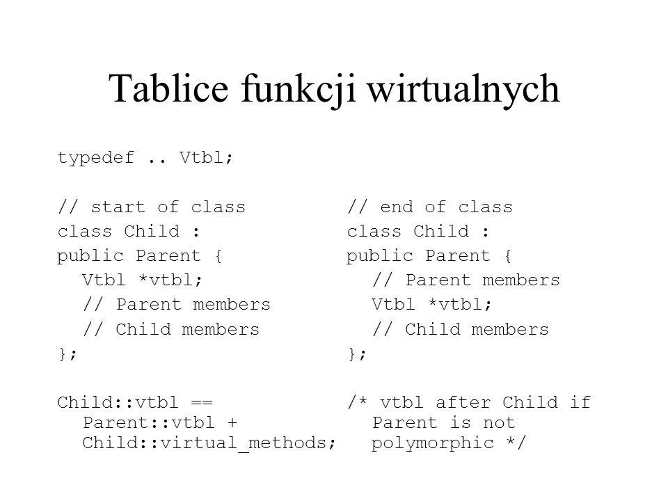 Vtbl przy wielodziedziczeniu struct Base1_Layout { float data_Base1; Vtbl *vtbl_Base1 = { typeinfo_Base1, Base1::~Base1(), Base1::speak(), Base1::clone() }; struct Base2_Layout { float data_Base2; Vtbl *vtbl_Base2 = { typeinfo_Base2, Base2::~Base2(), Base2::mumble(), Base2::clone() }; struct Derived_Layout { Base1_subobject { float data_Base1; Vtbl *vtbl_Base1 = { typeinfo_Derived, Derived::~Derived(), Base1::speak(), Derived::clone(), Base2::mumble() // this.