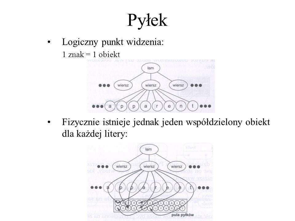 Pyłek Logiczny punkt widzenia: 1 znak = 1 obiekt Fizycznie istnieje jednak jeden współdzielony obiekt dla każdej litery: