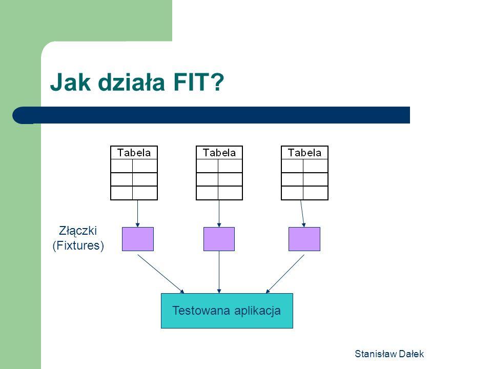 Stanisław Dałek Podstawowe rodzaje tabel ColumnFixture – do testowania obliczeń ActionFixture – do testowania procesów RowFixture – do testowania list TableFixture – testy definiowane przez użytkownika